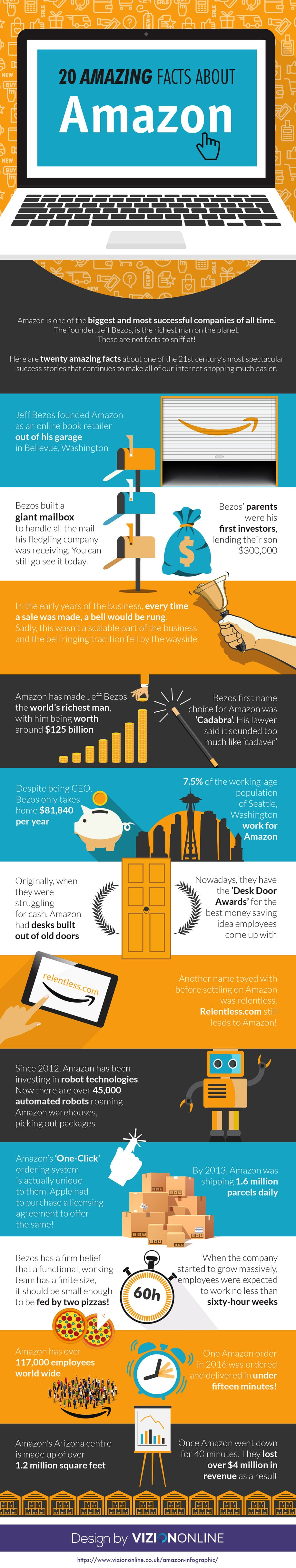 20 Amazing Facts About Amazon (Infographic)