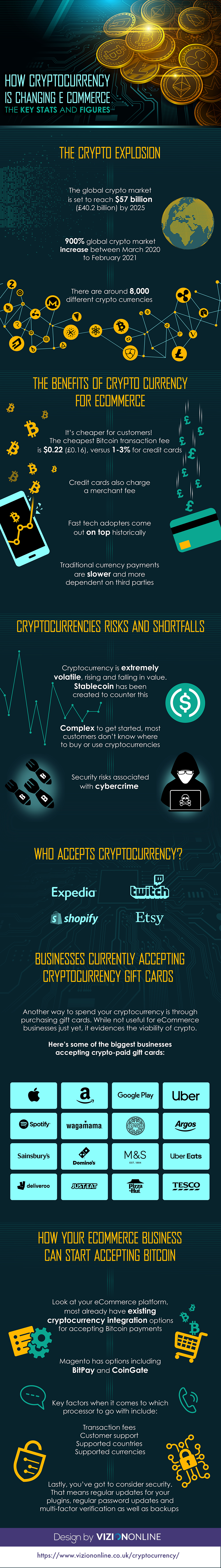 How Cryptocurrency Is Changing eCommerce (Infographic)