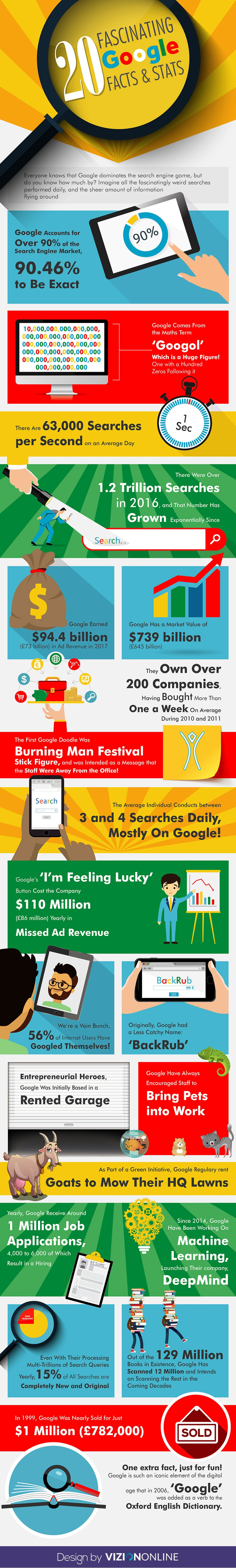 20 Fascinating Google Facts & Stats (Infographic)