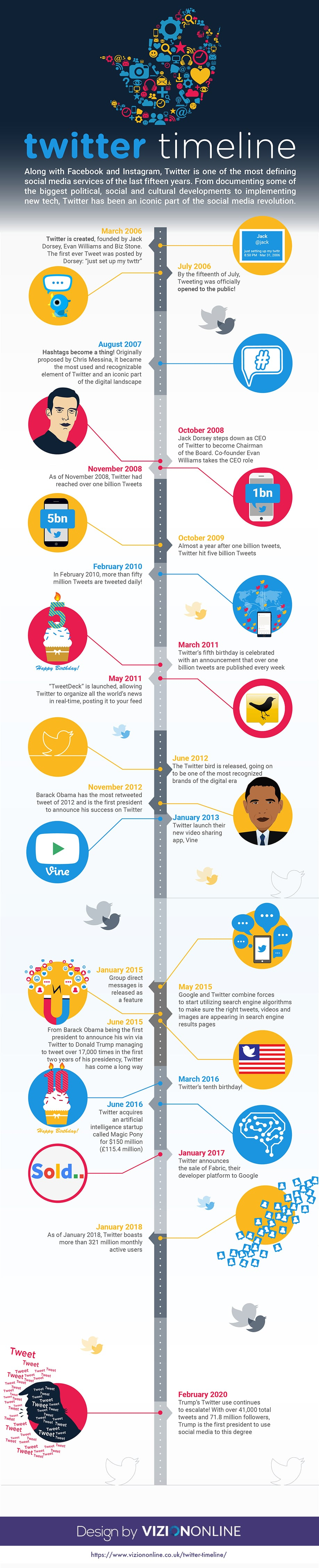 history of twitter (twitter timeline) infographic